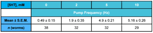 Table showing mean epg pump frequency from C. elegans after exposure to different concentrations of 5HT