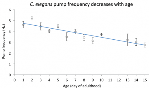 Fig. 1. Pump frequency decreases with age. Mean pump frequency of the C. elegans reference strain (N2) in buffer containing 10 mM serotonin; error bars are standard error of the mean. Statistics: linear regression slope is different from zero at p < 10-4.