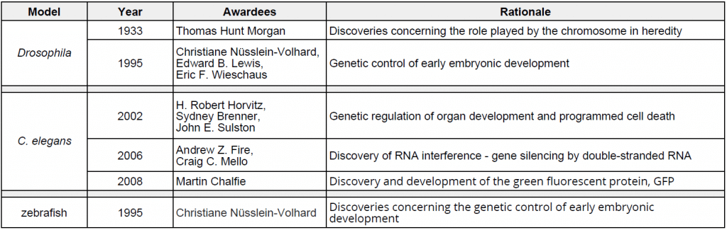 Table 2: Nobel Prizes awarded for discoveries made using Drosophila, C. elegans and zebrafish