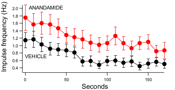 Mean pump frequency in C elegans - Anandamide and controls.