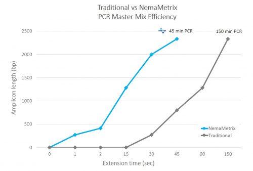PCR-mix-comparison-graph-updated-500x338.jpg