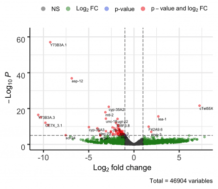 Measure changes in gene expression level.