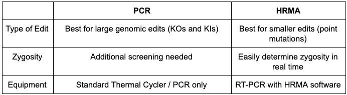PCR vs. HRMA