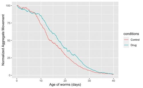 Aggregate motility and morphology measures over duration of lifespan.