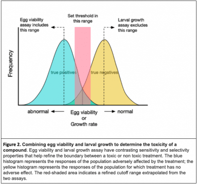 Combining egg viability and larval growth to determine the toxicity of a compound