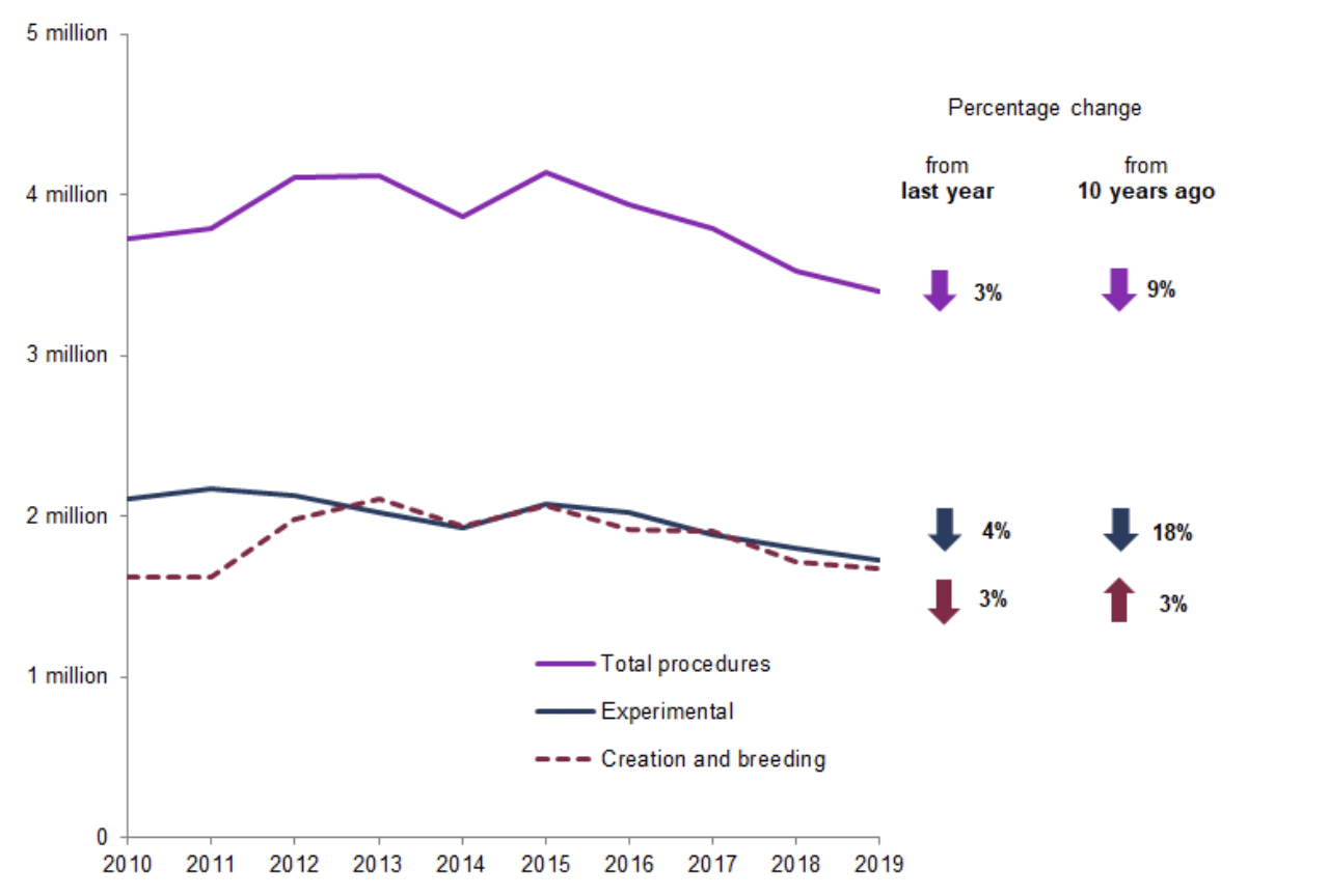 Figure One: Total scientific procedures by type, 2010-2019 (Home Office, 2019).