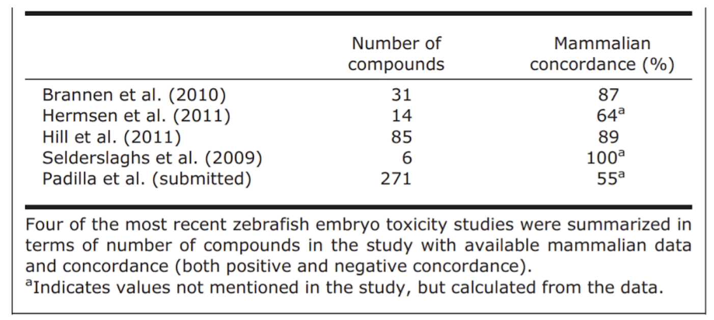 Figure One. Mammalian Concordance from Five Zebrafish Embryo Toxicity Studies